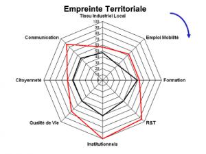 RADAR Empreinte Territoriale